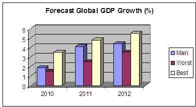 Global GDP Growth - Three-year scenarios