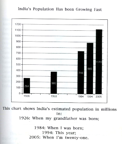 causes of increasing population of india Population: causes and effects the percentage of population has increased by three times during the period of what are the causes of population growth in india.