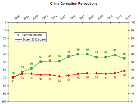 china corruption perceptions time series