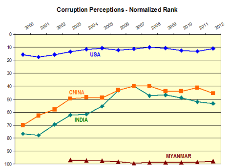 corruption perception scores comparison
