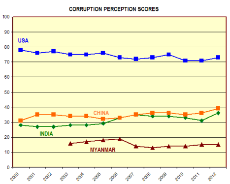 Corruption perceptions comparison