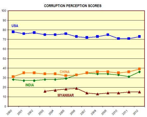 Corruption perceptions comparison