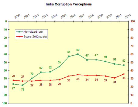 India corruption perceptions time series