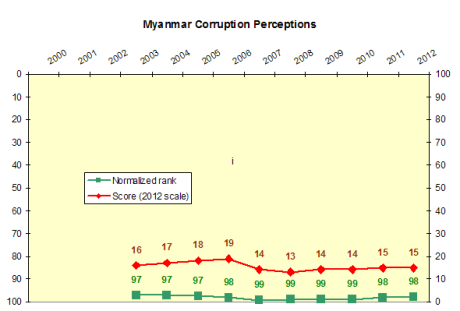 Myanmar corruption perceptions time series