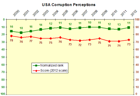 USA corruption perceptions time series
