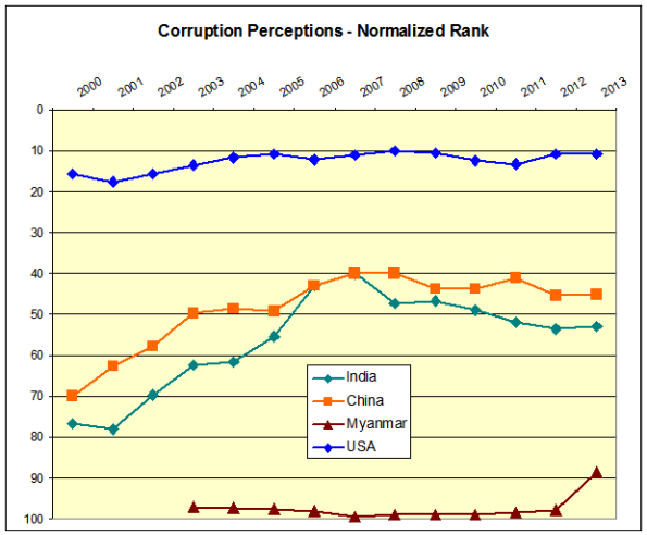 Corruption perception ranks comparison 2013