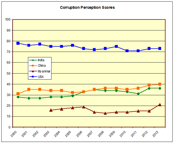 Corruption perceptions scores comparison to 2013