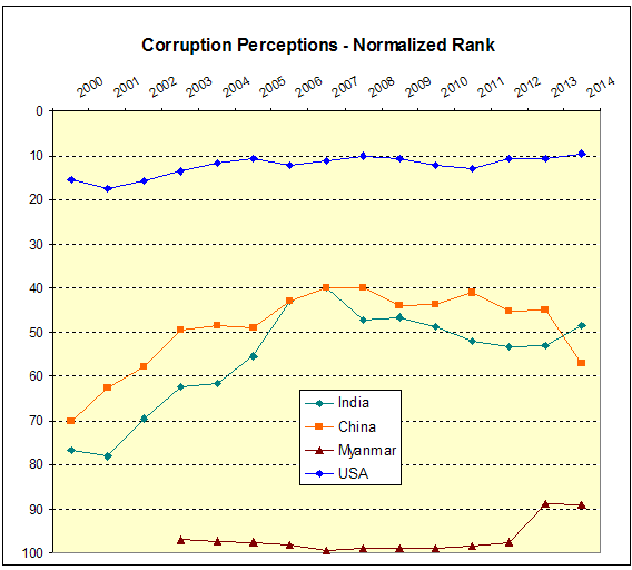 corruption ranks to 2014