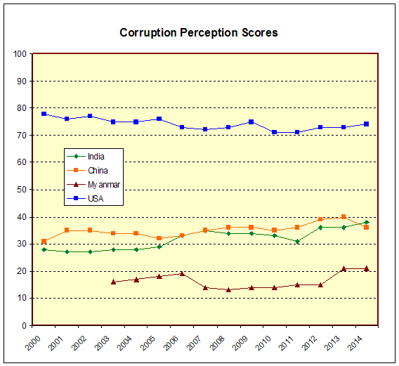 corruption scores to 2014