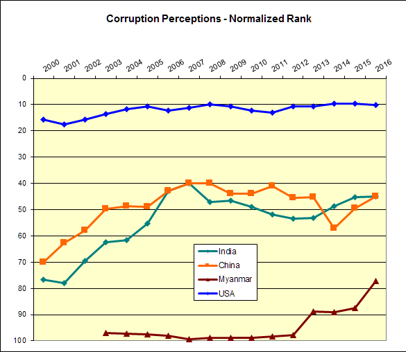 corruption-perception-rank